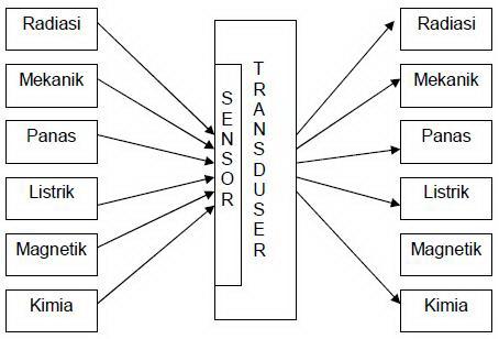 Pengertian transduser dan jenis jenisnya dalam komponen elektronika ccuart Gallery